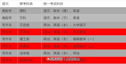 广西南宁师范大学成人高等教育专科本科报名流程