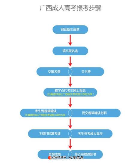广西函授成人高考2020年专升本热门专业及证书的用处