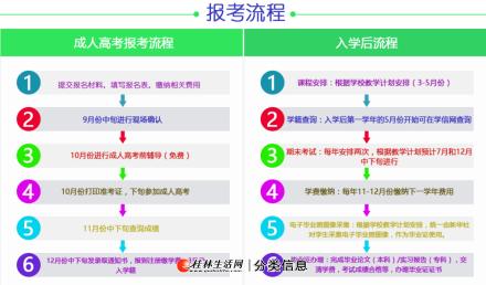 灌阳县函授专升本建筑学 成人高考满25周岁可加分