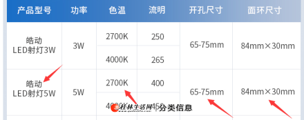 飞利浦led射灯,型号:皓动【开孔65-75mm】【5W 2700K暖黄光】白色
