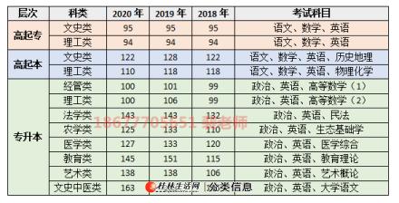 桂林电子科技大学函授高起专 成考供用电技术报读须知